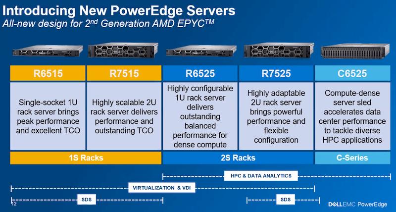 portfolio AMD EMC PowerEdge Server AMD EPYC