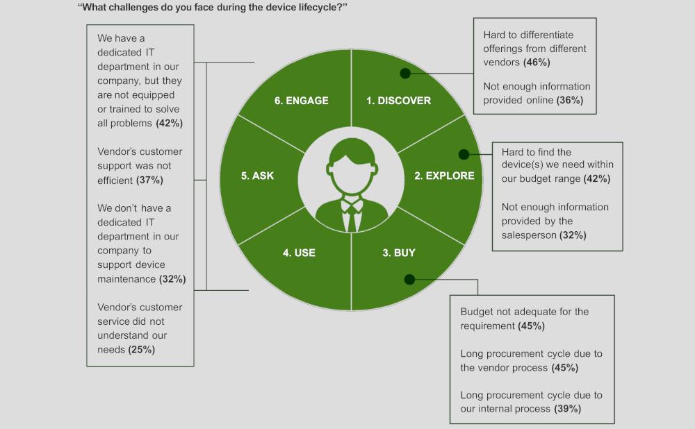 grafico 1 Lenovo dipendenti PMI soddisfazione tecnologia