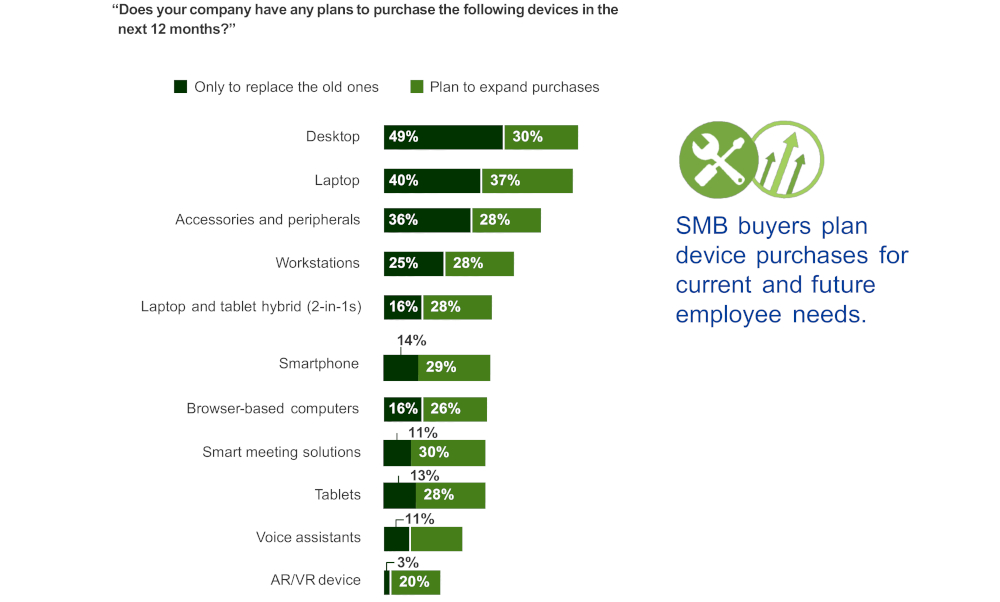 grafico 2 Lenovo dipendenti PMI soddisfazione tecnologia