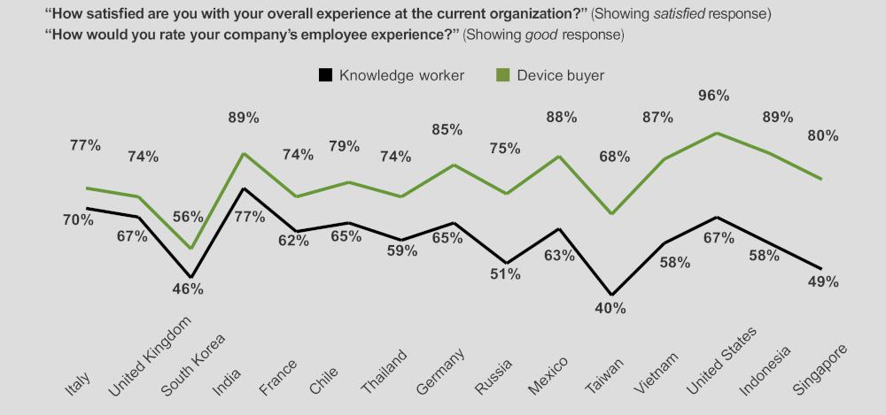 grafico 3 Lenovo dipendenti PMI soddisfazione tecnologia
