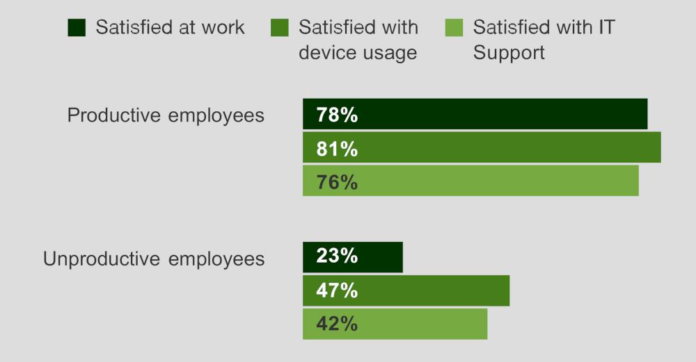grafico 4 Lenovo dipendenti PMI soddisfazione tecnologia