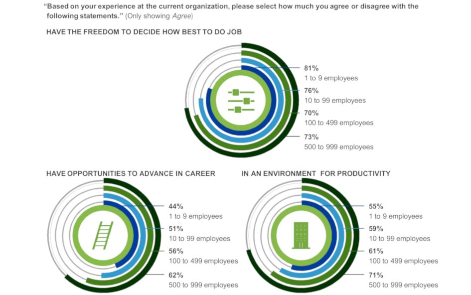 grafico 5 Lenovo dipendenti PMI soddisfazione tecnologia