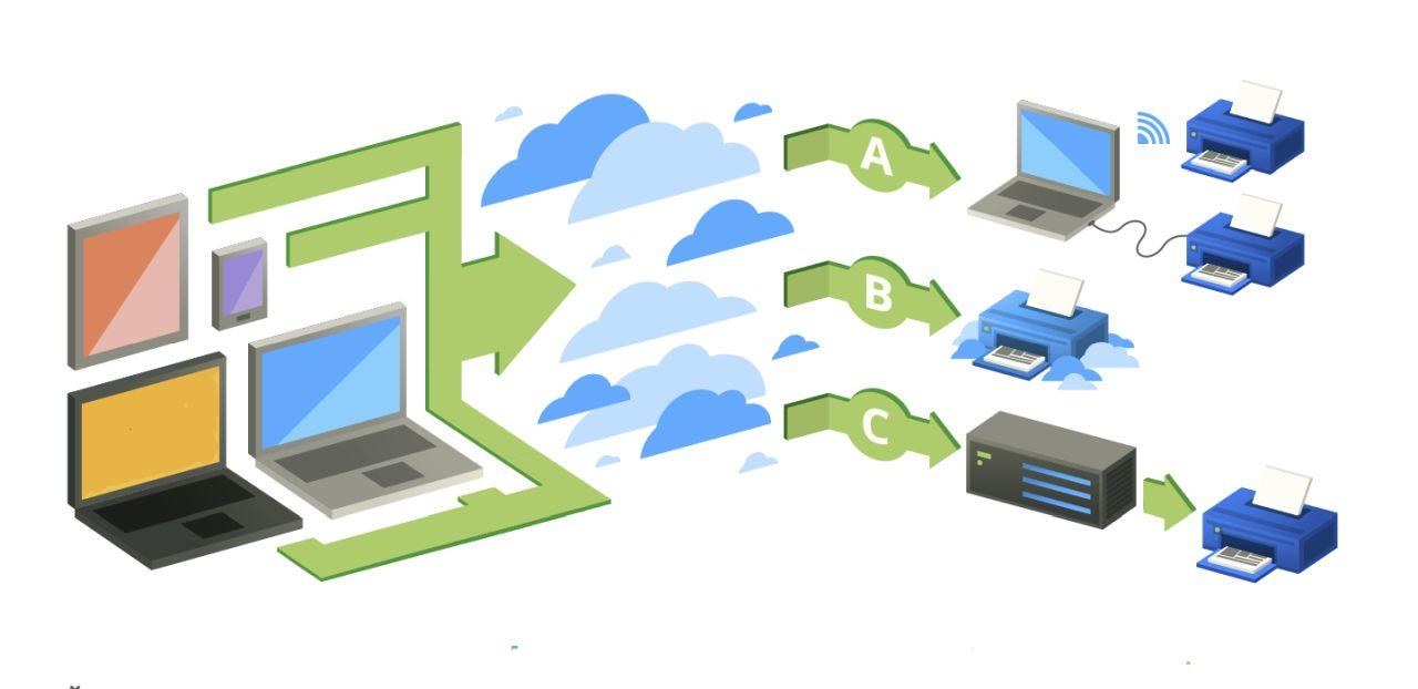 Ecco i migliori servizi di stampa cloud alternativi a Google Cloud Print thumbnail