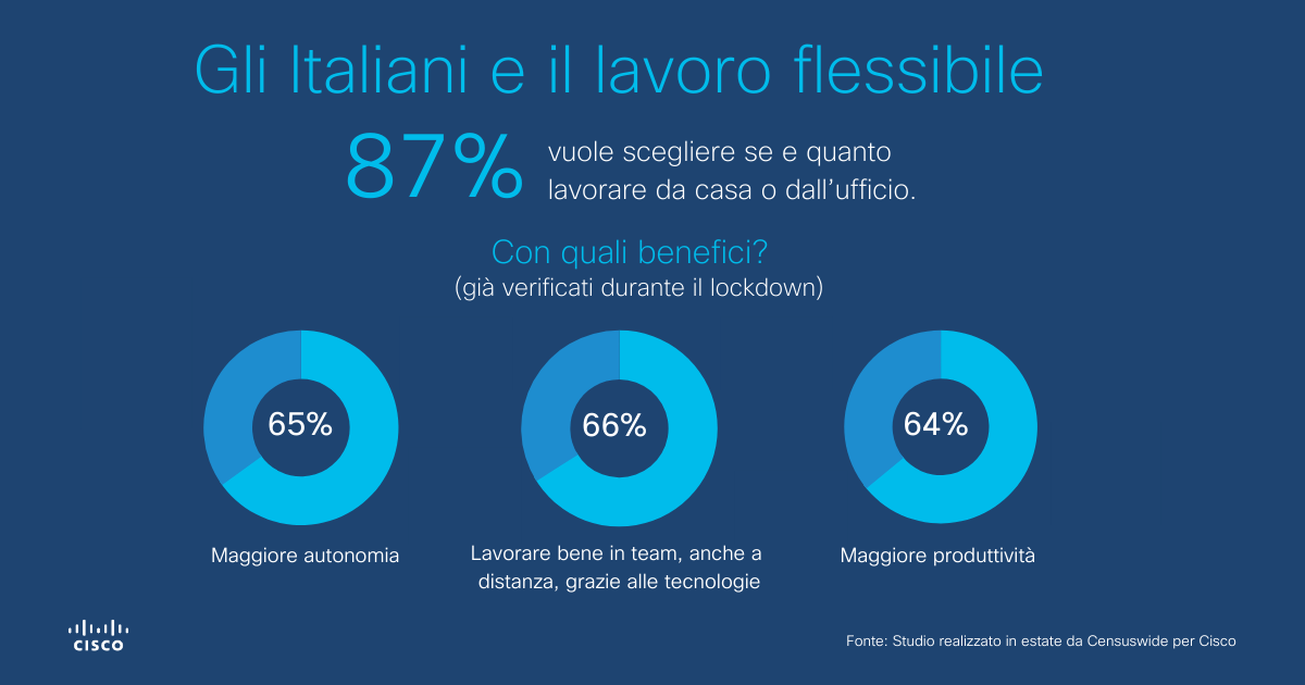 Workforce of the future Cisco dipendenti smart working 1