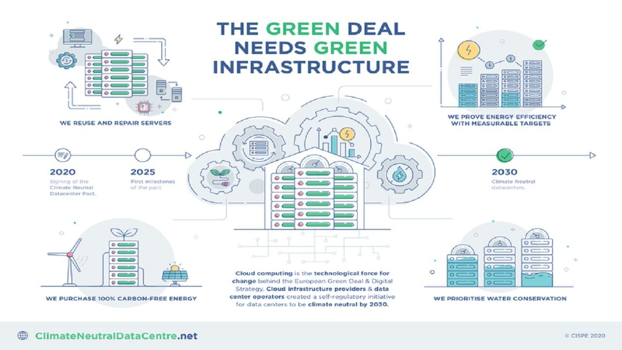 Gli esponenti dell'industria del cloud firmano un patto per la Neutralità Climatica dei Data Center thumbnail