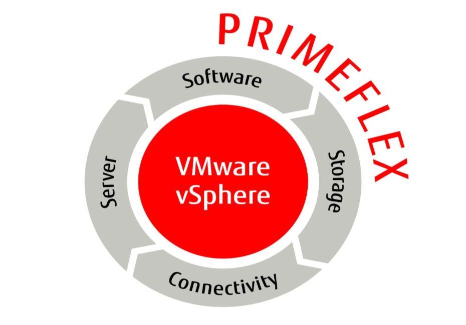 Fujitsu aggiorna PRIMEFLEX for VMware per accelerare la portabilità al multi-cloud thumbnail
