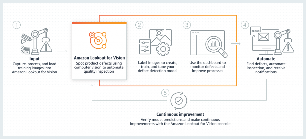 Amazon Lookout for Vision