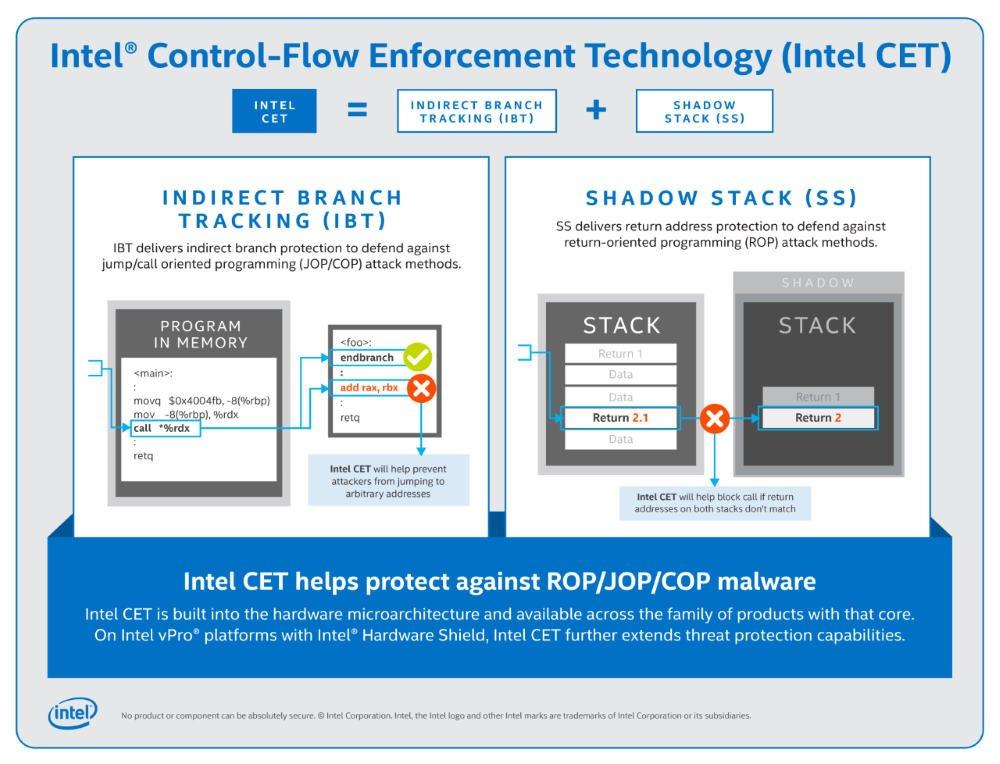 Chrome Edge supporto Intel CET