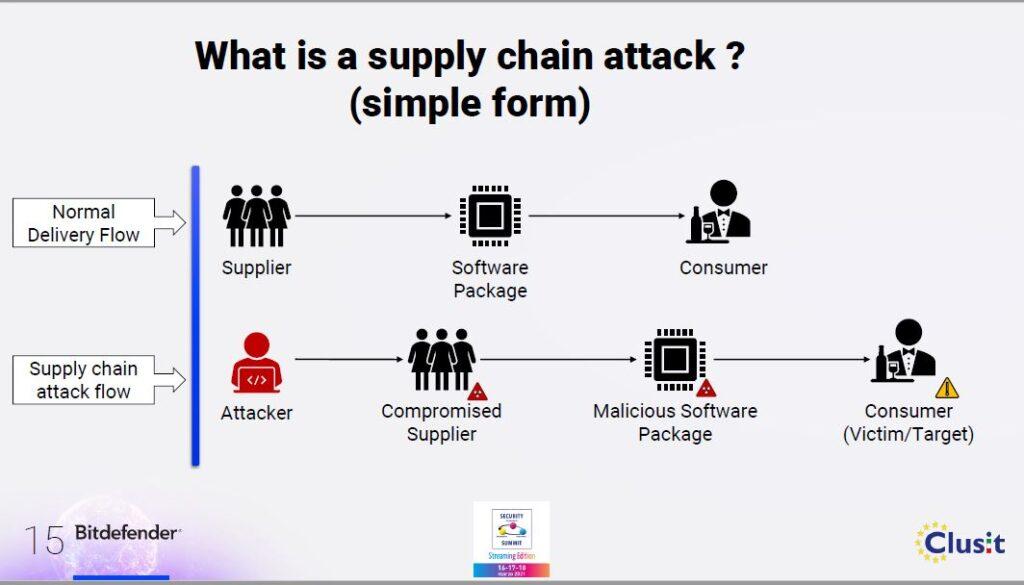 attacchi alla supply chain come funzionano