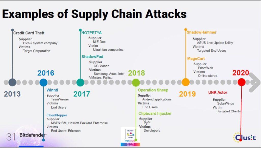 storia degli attacchi alla supply chain