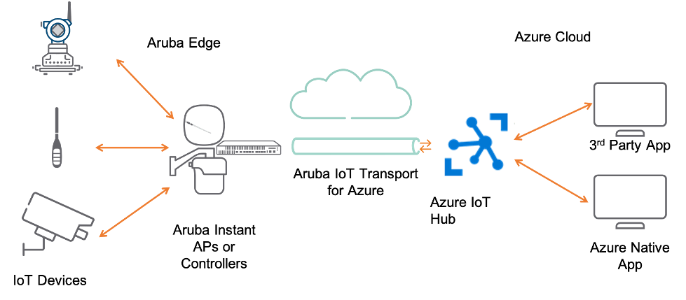 Aruba IoT Transport Microsoft Azure