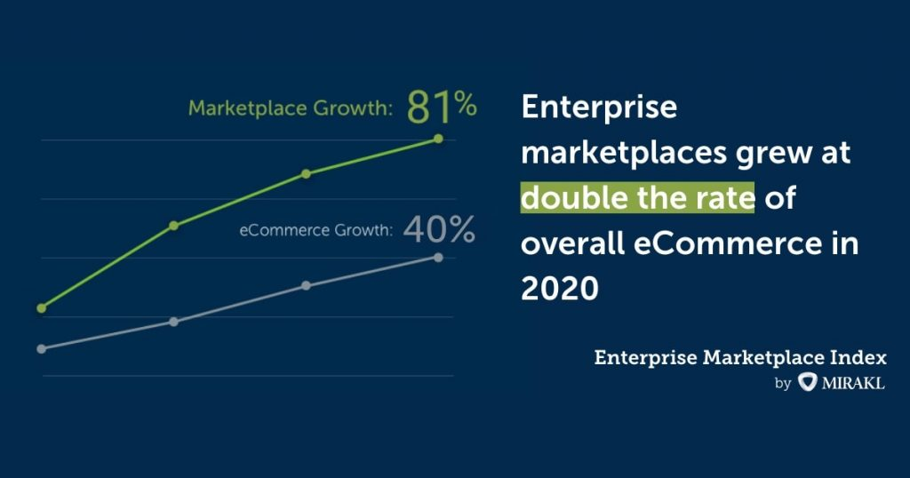 nterprise Marketplace Index 2021