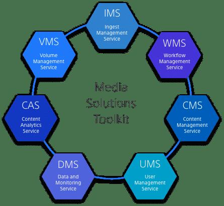 Sony Media Solutions Toolkit