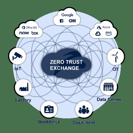 zscaler zero trust exchange-
