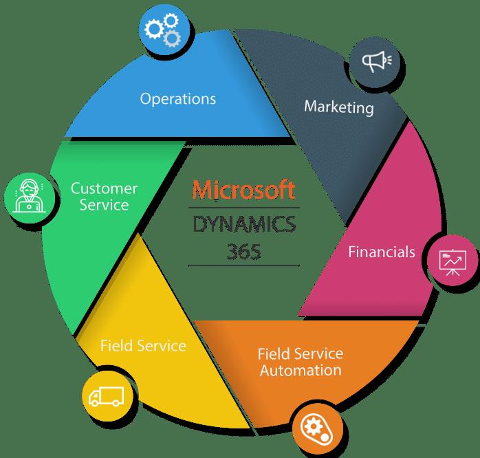 Microsoft Business Applications Summit 2021