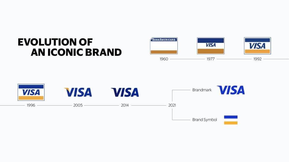 Meet Visa brand